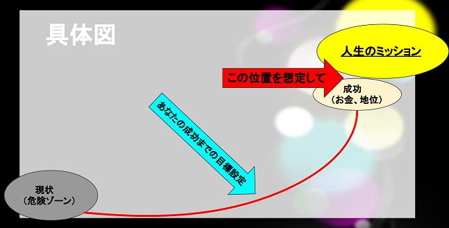 人生のミッション具体図
