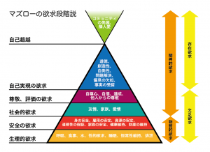 maslows-hierarchy-needs